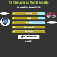 Ali Albulayhi vs Mehdi Benatia h2h player stats