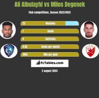 Ali Albulayhi vs Milos Degenek h2h player stats
