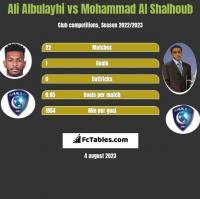 Ali Albulayhi vs Mohammad Al Shalhoub h2h player stats