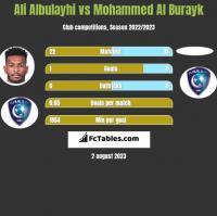 Ali Albulayhi vs Mohammed Al Burayk h2h player stats