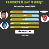 Ali Albulayhi vs Saleh Al Qumayzi h2h player stats