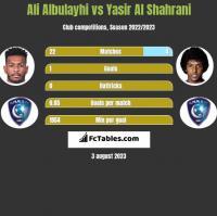 Ali Albulayhi vs Yasir Al Shahrani h2h player stats