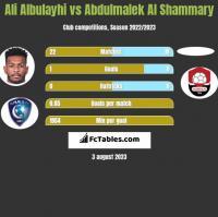 Ali Albulayhi vs Abdulmalek Al Shammary h2h player stats