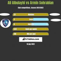 Ali Albulayhi vs Armin Sohrabian h2h player stats