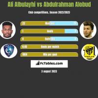 Ali Albulayhi vs Abdulrahman Alobud h2h player stats