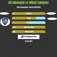 Ali Albulayhi vs Milad Zakipour h2h player stats