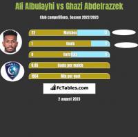 Ali Albulayhi vs Ghazi Abdelrazzek h2h player stats