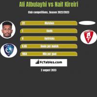 Ali Albulayhi vs Naif Kireiri h2h player stats