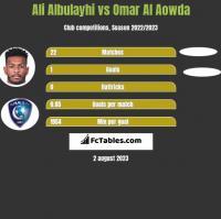 Ali Albulayhi vs Omar Al Aowda h2h player stats