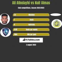 Ali Albulayhi vs Naif Almas h2h player stats