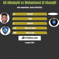 Ali Albulayhi vs Mohammed Al Shanqiti h2h player stats