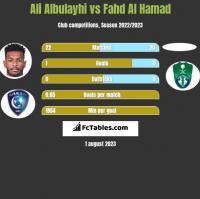 Ali Albulayhi vs Fahd Al Hamad h2h player stats