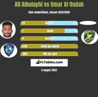 Ali Albulayhi vs Omar Al Oudah h2h player stats