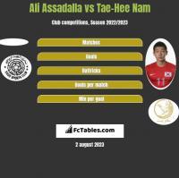 Ali Assadalla vs Tae-Hee Nam h2h player stats