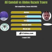Ali Camdali vs Abdou Razack Traore h2h player stats