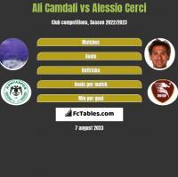 Ali Camdali vs Alessio Cerci h2h player stats