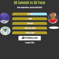 Ali Camdali vs Ali Yasar h2h player stats