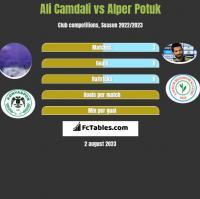 Ali Camdali vs Alper Potuk h2h player stats