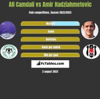 Ali Camdali vs Amir Hadziahmetovic h2h player stats