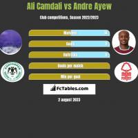 Ali Camdali vs Andre Ayew h2h player stats
