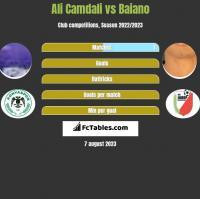 Ali Camdali vs Baiano h2h player stats
