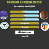 Ali Camdali vs Bernard Mensah h2h player stats