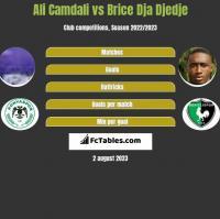 Ali Camdali vs Brice Dja Djedje h2h player stats