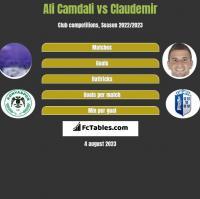 Ali Camdali vs Claudemir h2h player stats