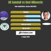 Ali Camdali vs Deni Milosevic h2h player stats