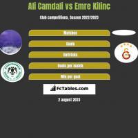 Ali Camdali vs Emre Kilinc h2h player stats