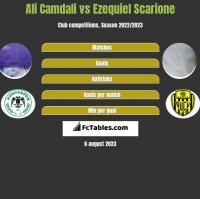 Ali Camdali vs Ezequiel Scarione h2h player stats