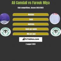 Ali Camdali vs Farouk Miya h2h player stats