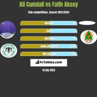 Ali Camdali vs Fatih Aksoy h2h player stats