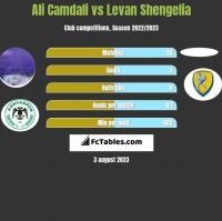 Ali Camdali vs Levan Shengelia h2h player stats