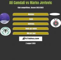 Ali Camdali vs Marko Jevtovic h2h player stats
