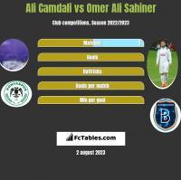 Ali Camdali vs Omer Ali Sahiner h2h player stats