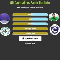 Ali Camdali vs Paolo Hurtado h2h player stats
