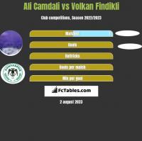 Ali Camdali vs Volkan Findikli h2h player stats
