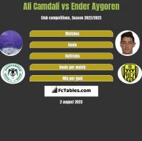 Ali Camdali vs Ender Aygoren h2h player stats