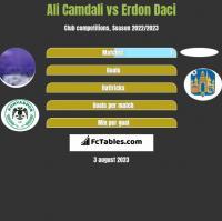 Ali Camdali vs Erdon Daci h2h player stats