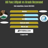 Ali Faez Atiyah vs Arash Rezavand h2h player stats