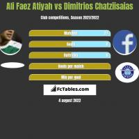 Ali Faez Atiyah vs Dimitrios Chatziisaias h2h player stats
