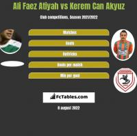 Ali Faez Atiyah vs Kerem Can Akyuz h2h player stats
