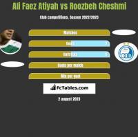 Ali Faez Atiyah vs Roozbeh Cheshmi h2h player stats
