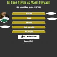 Ali Faez Atiyah vs Mazin Fayyadh h2h player stats