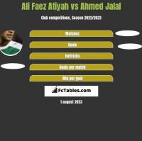 Ali Faez Atiyah vs Ahmed Jalal h2h player stats