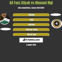 Ali Faez Atiyah vs Masoud Rigi h2h player stats