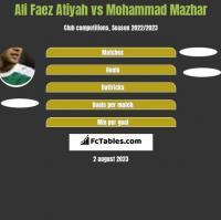 Ali Faez Atiyah vs Mohammad Mazhar h2h player stats