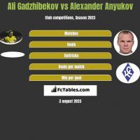 Ali Gadzhibekov vs Alexander Anyukov h2h player stats