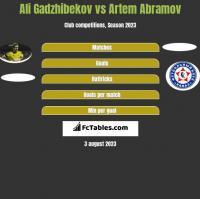 Ali Gadzhibekov vs Artem Abramov h2h player stats